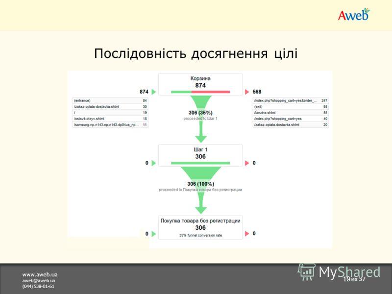 www.aweb.ua aweb@aweb.ua (044) 538-01-61 19 из 37 Послідовність досягнення цілі