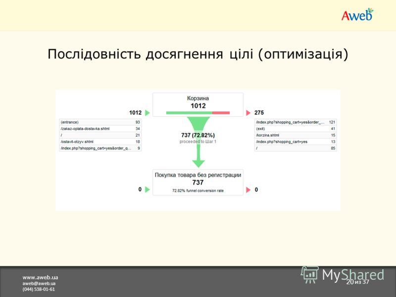 www.aweb.ua aweb@aweb.ua (044) 538-01-61 20 из 37 Послідовність досягнення цілі (оптимізація)