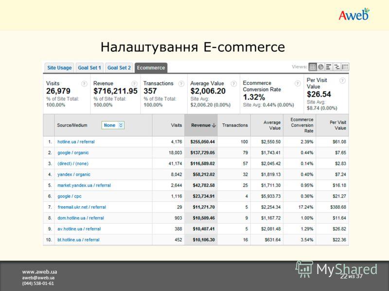 www.aweb.ua aweb@aweb.ua (044) 538-01-61 22 из 37 Налаштування E-commerce Відстеження транзакцій по конкретним товарм та категоріям, розрахунок ROI, Revenue