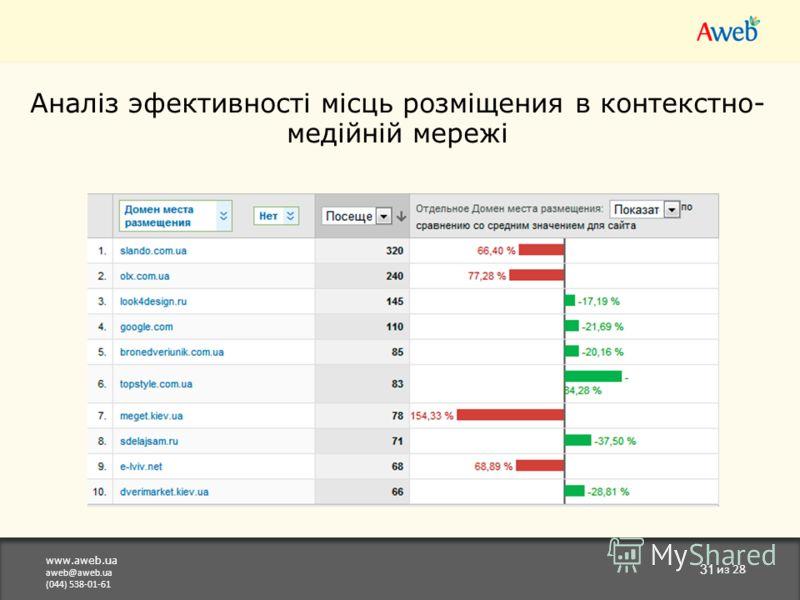 www.aweb.ua aweb@aweb.ua (044) 538-01-61 31 из 28 Аналіз эфективності місць розміщения в контекстно- медійній мережі