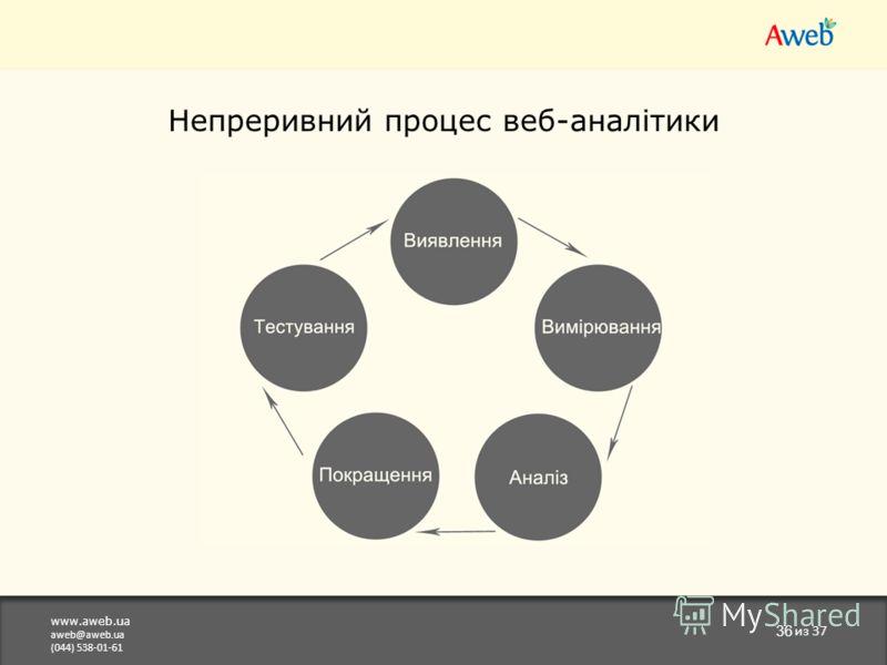 www.aweb.ua aweb@aweb.ua (044) 538-01-61 36 из 37 Непреривний процес веб-аналітики