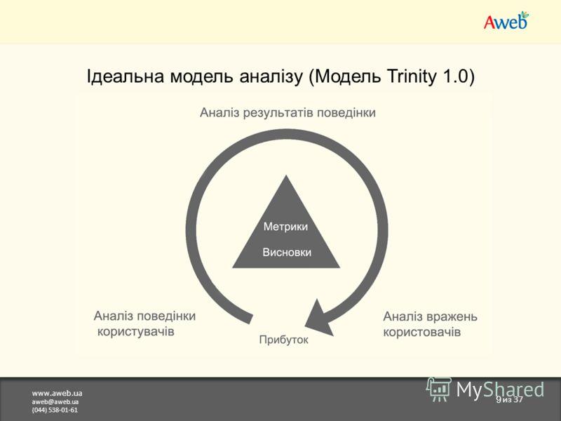 www.aweb.ua aweb@aweb.ua (044) 538-01-61 9 из 37 Ідеальна модель аналізу (Модель Trinity 1.0) фів