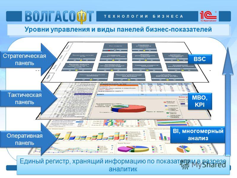 Уровни управления и виды панелей бизнес-показателей Единый регистр, хранящий информацию по показателям в разрезе аналитик BI, многомерный анализ Оперативная панель Тактическая панель BSC MBO, KPI Стратегическая панель