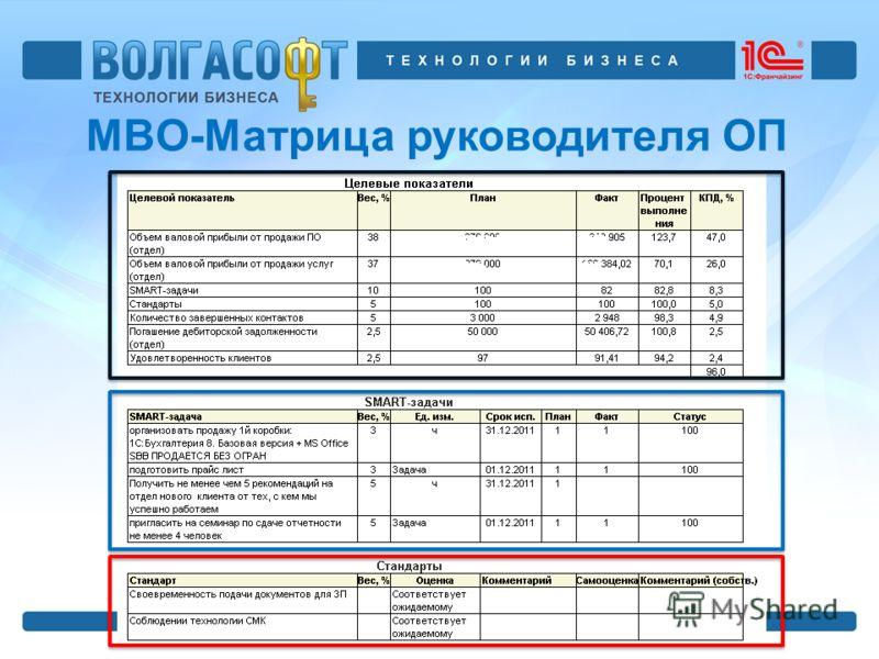 MBO-Матрица руководителя ОП