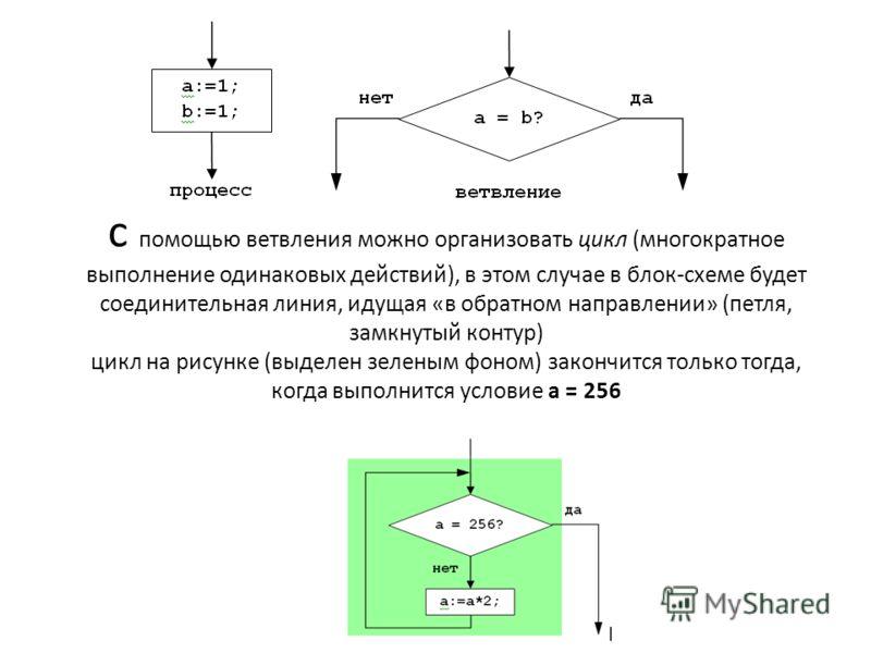 с помощью ветвления можно организовать цикл (многократное выполнение одинаковых действий), в этом случае в блок-схеме будет соединительная линия, идущая «в обратном направлении» (петля, замкнутый контур) цикл на рисунке (выделен зеленым фоном) законч