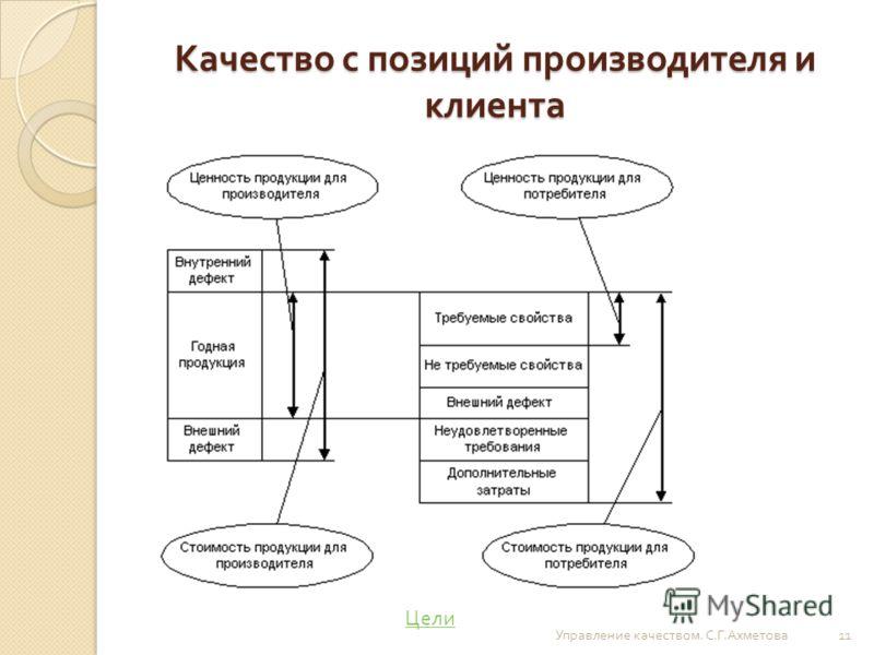 Качество с позиций производителя и клиента Управление качеством. С. Г. Ахметова 11 Цели