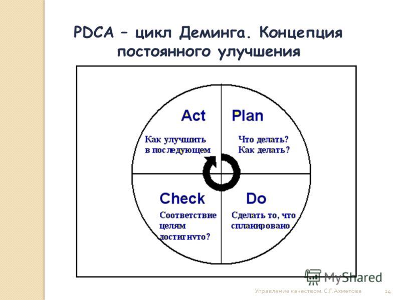 Управление качеством. С. Г. Ахметова 14 PDCA – цикл Деминга. Концепция постоянного улучшения