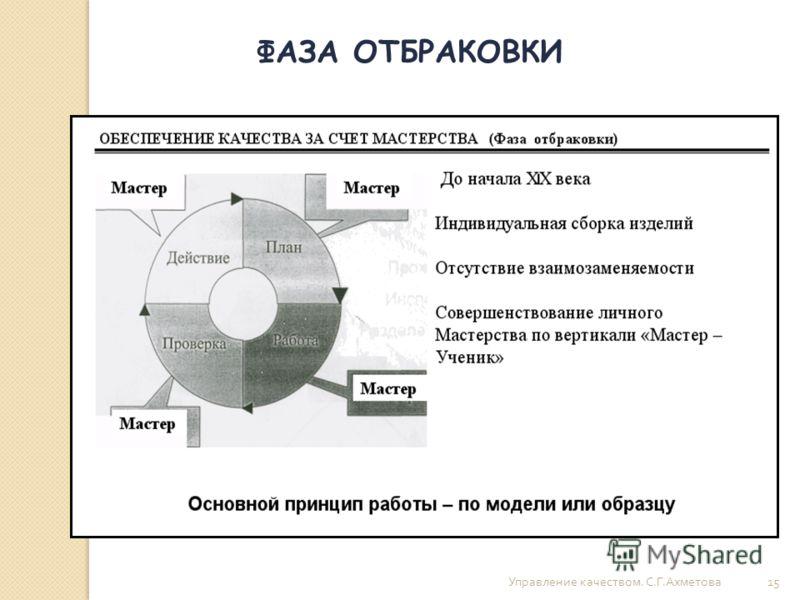 Управление качеством. С. Г. Ахметова 15 ФАЗА ОТБРАКОВКИ