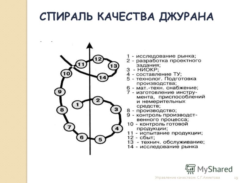 Управление качеством. С. Г. Ахметова 19 СПИРАЛЬ КАЧЕСТВА ДЖУРАНА