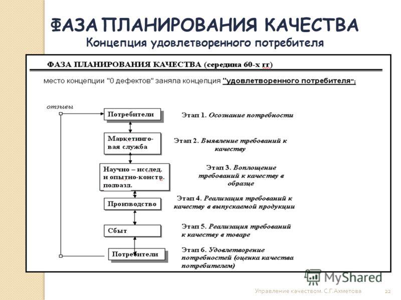 Управление качеством. С. Г. Ахметова 22 ФАЗА ПЛАНИРОВАНИЯ КАЧЕСТВА Концепция удовлетворенного потребителя
