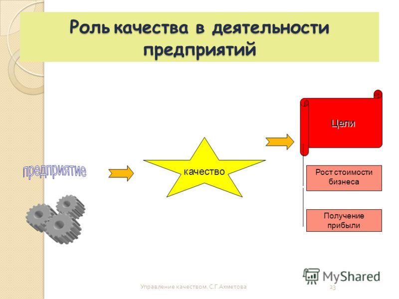 Роль качества в деятельности предприятий Управление качеством. С. Г. Ахметова 23 качество Цели Рост стоимости бизнеса Получение прибыли