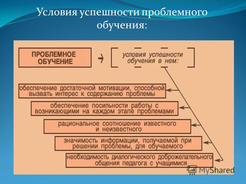 Условия успешности проблемного обучения: