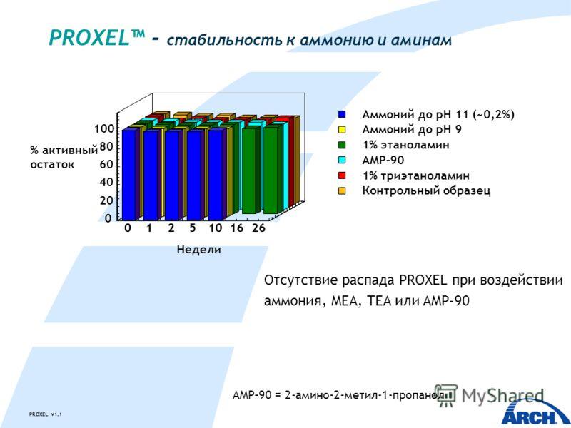 PROXEL v1.1 PROXEL - стабильность к аммонию и аминам Отсутствие распада PROXEL при воздействии аммония, MEA, TEA или AMP-90 Аммоний до pH 11 (~0,2%) Аммоний до pH 9 1% этаноламин AMP-90 1% триэтаноламин Контрольный образец AMP–90 = 2-амино-2-метил-1-
