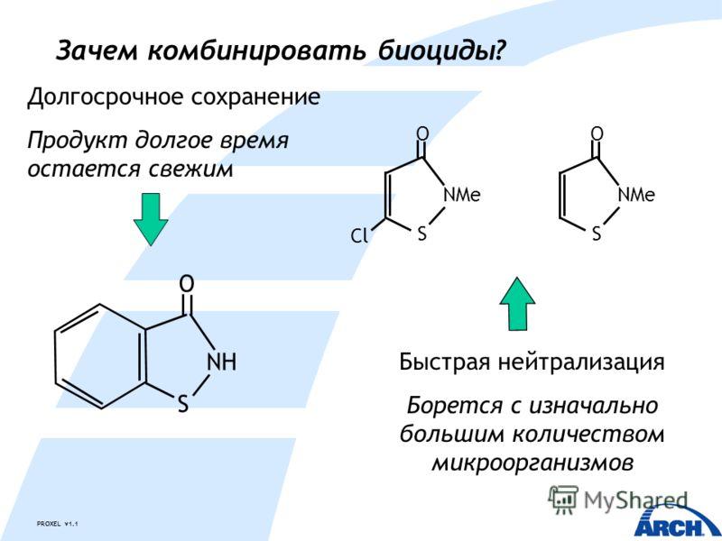PROXEL v1.1 Зачем комбинировать биоциды? Долгосрочное сохранение Продукт долгое время остается свежим Быстрая нейтрализация Борется с изначально большим количеством микроорганизмов S O NH NMe S Cl O NMe S O