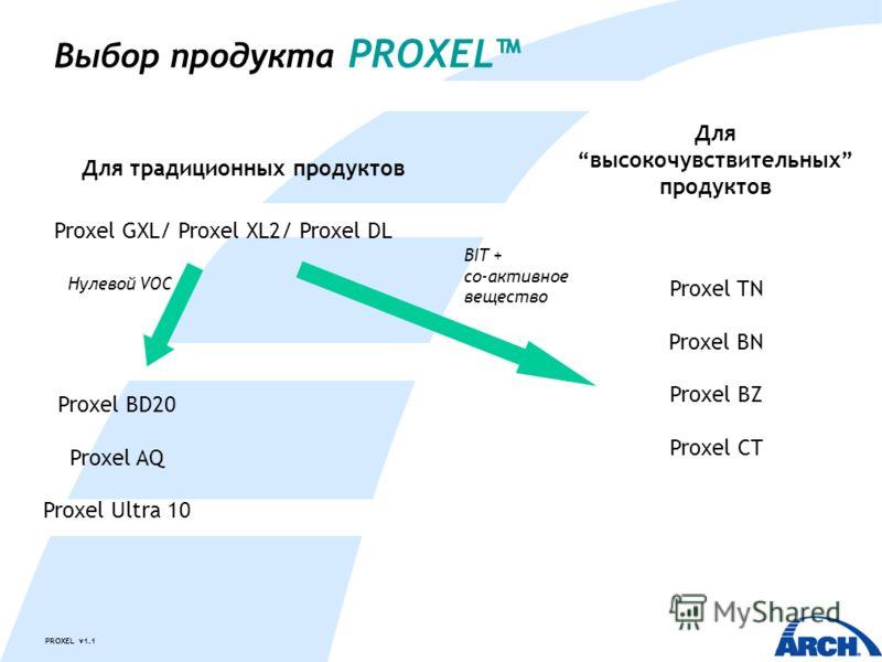 PROXEL v1.1 Для традиционных продуктов Для высокочувствительных продуктов Proxel GXL/ Proxel XL2/ Proxel DL Proxel BD20 Proxel AQ Proxel Ultra 10 Нулевой VOC Proxel TN Proxel BN Proxel BZ Proxel CT Выбор продукта PROXEL BIT + со-активное вещество
