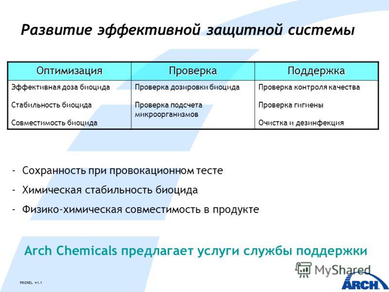 PROXEL v1.1 Развитие эффективной защитной системы ОптимизацияПроверкаПоддержка Эффективная доза биоцида Стабильность биоцида Совместимость биоцида Проверка дозировки биоцида Проверка подсчета микроорганизмов Проверка контроля качества Проверка гигиен
