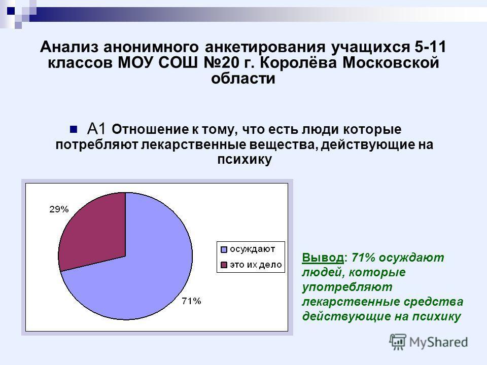 Анализ анонимного анкетирования учащихся 5-11 классов МОУ СОШ 20 г. Королёва Московской области А1 Отношение к тому, что есть люди которые потребляют лекарственные вещества, действующие на психику Вывод: 71% осуждают людей, которые употребляют лекарс