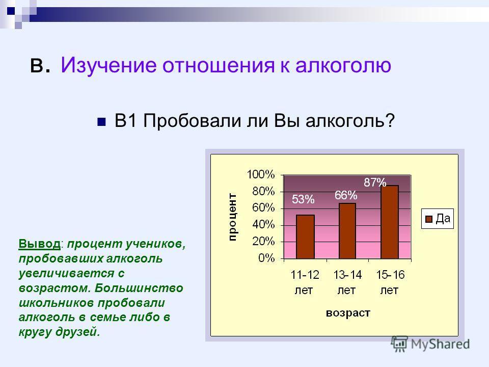 в. Изучение отношения к алкоголю В1 Пробовали ли Вы алкоголь? Вывод: процент учеников, пробовавших алкоголь увеличивается с возрастом. Большинство школьников пробовали алкоголь в семье либо в кругу друзей.