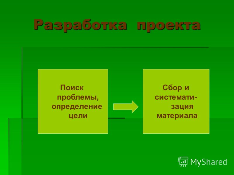 Разработка проекта Разработка проекта Поиск проблемы, определение цели Сбор и системати- зация материала