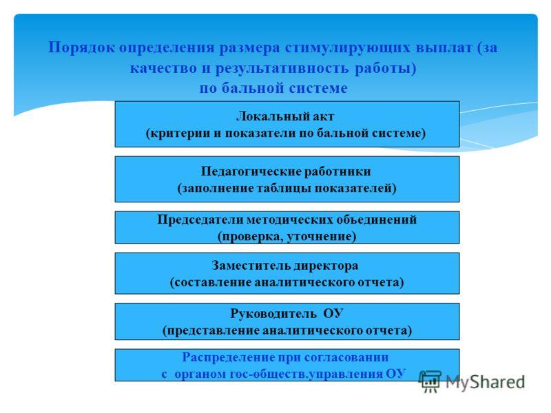 Порядок определения размера стимулирующих выплат (за качество и результативность работы) по бальной системе Локальный акт (критерии и показатели по бальной системе) Педагогические работники (заполнение таблицы показателей) Председатели методических о