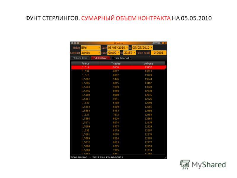 ФУНТ СТЕРЛИНГОВ. СУМАРНЫЙ ОБЪЕМ КОНТРАКТА НА 05.05.2010
