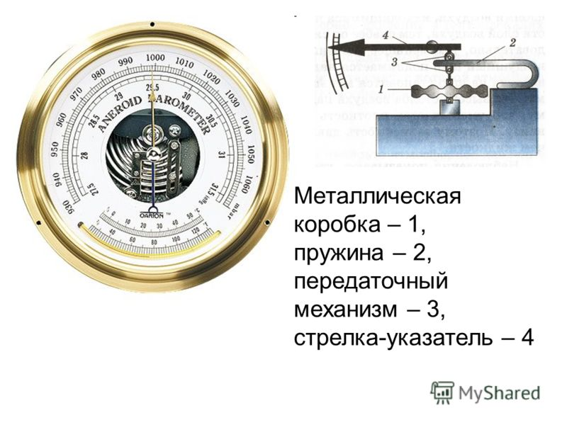 Металлическая коробка – 1, пружина – 2, передаточный механизм – 3, стрелка-указатель – 4