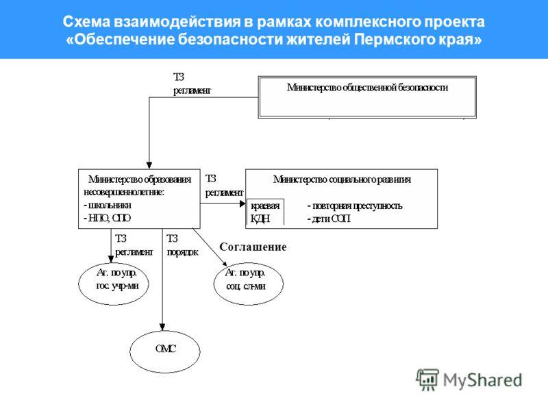 Схема взаимодействия в рамках комплексного проекта «Обеспечение безопасности жителей Пермского края» Соглашение