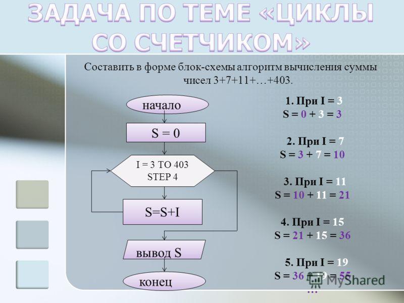 Составить в форме блок-схемы алгоритм вычисления суммы чисел 3+7+11+…+403. начало S = 0S = 0 I = 3 TO 403 STEP 4 S=S+I вывод S конец 1. При I = 3 S = 0 + 3 = 3 2. При I = 7 S = 3 + 7 = 10 3. При I = 11 S = 10 + 11 = 21 4. При I = 15 S = 21 + 15 = 36