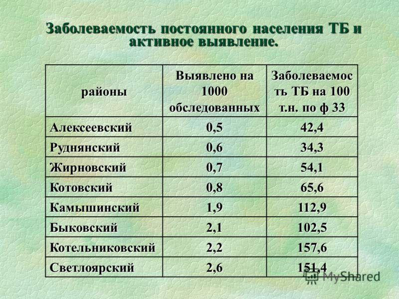 Заболеваемость постоянного населения ТБ и активное выявление. районы Выявлено на 1000 обследованных Заболеваемос ть ТБ на 100 т.н. по ф 33 Алексеевский0,542,4 Руднянский0,634,3 Жирновский0,754,1 Котовский0,865,6 Камышинский1,9112,9 Быковский2,1102,5