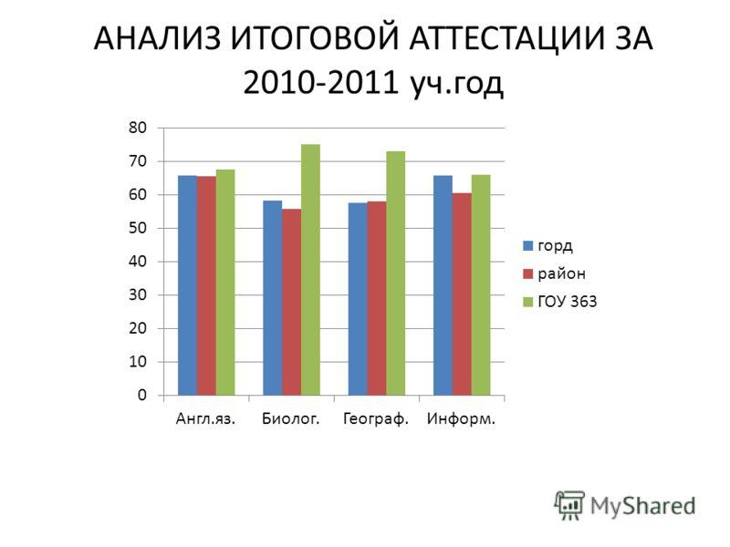 АНАЛИЗ ИТОГОВОЙ АТТЕСТАЦИИ ЗА 2010-2011 уч.год