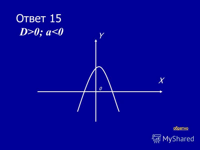 В-6 15 очков Как будет проходить парабола, если в квадратном трехчлене D>0; a