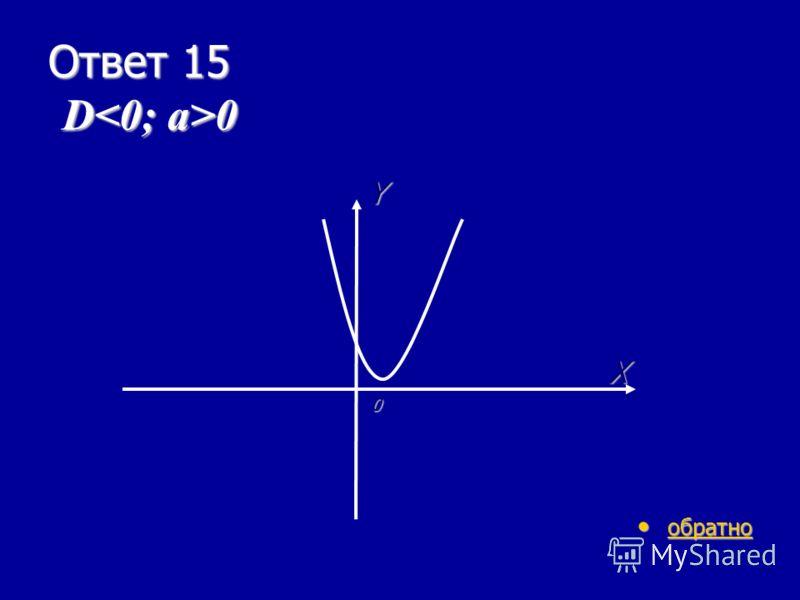 И-4 15 очков Как будет проходить парабола, если в квадратном трехчлене D 0? D 0? ответ