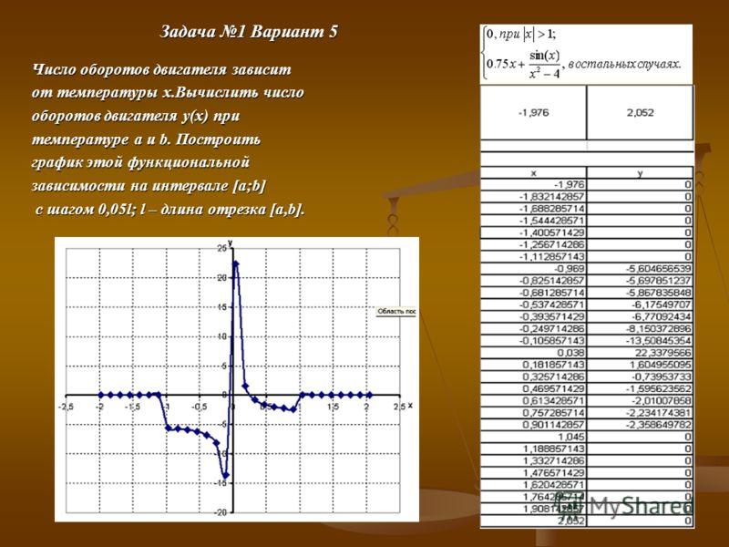 Задача 1 Вариант 5 Число оборотов двигателя зависит от температуры x.Вычислить число оборотов двигателя y(x) при температуре a и b. Построить график этой функциональной зависимости на интервале [a;b] с шагом 0,05l; l – длина отрезка [a,b]. с шагом 0,