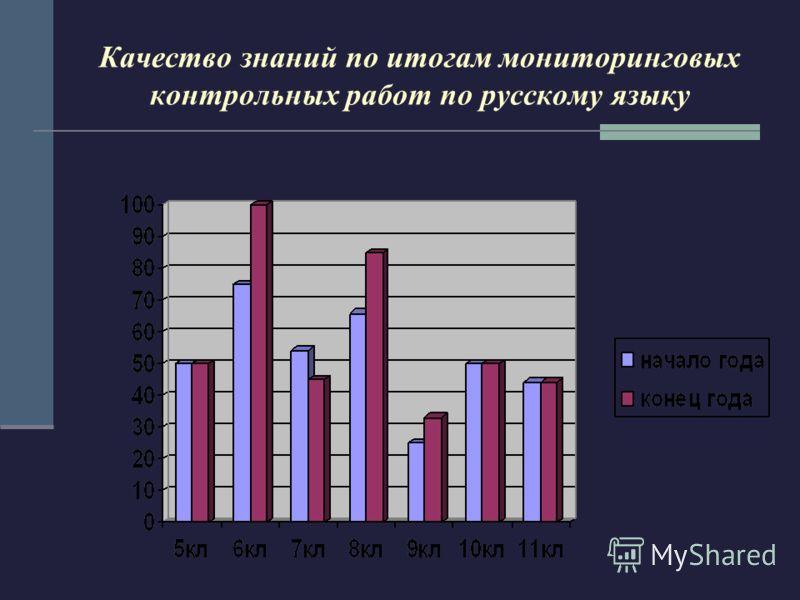 Качество знаний по итогам мониторинговых контрольных работ по русскому языку