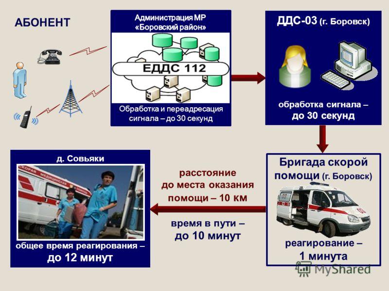д. Совьяки общее время реагирования – до 12 минут ДДС-03 (г. Боровск) обработка сигнала – до 30 секунд Обработка и переадресация сигнала – до 30 секунд