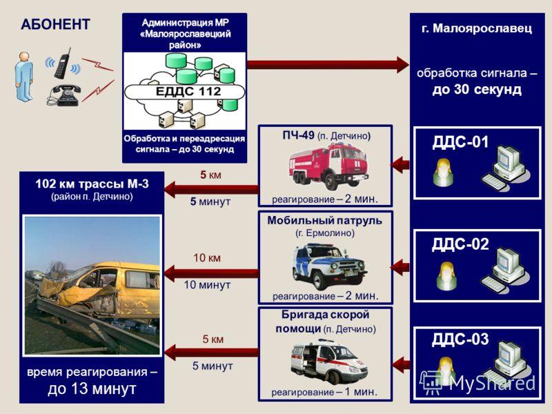102 км трассы М-3 (район п. Детчино) время реагирования – до 13 минут г. Малоярославец обработка сигнала – до 30 секунд ДДС-02 ДДС-03 ДДС-01 Обработка и переадресация сигнала – до 30 секунд