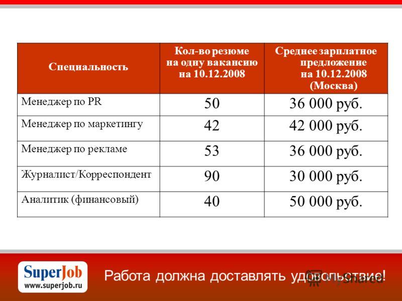 Работа должна доставлять удовольствие! Специальность Кол-во резюме на одну вакансию на 10.12.2008 Среднее зарплатное предложение на 10.12.2008 (Москва) Менеджер по PR 5036 000 руб. Менеджер по маркетингу 4242 000 руб. Менеджер по рекламе 5336 000 руб