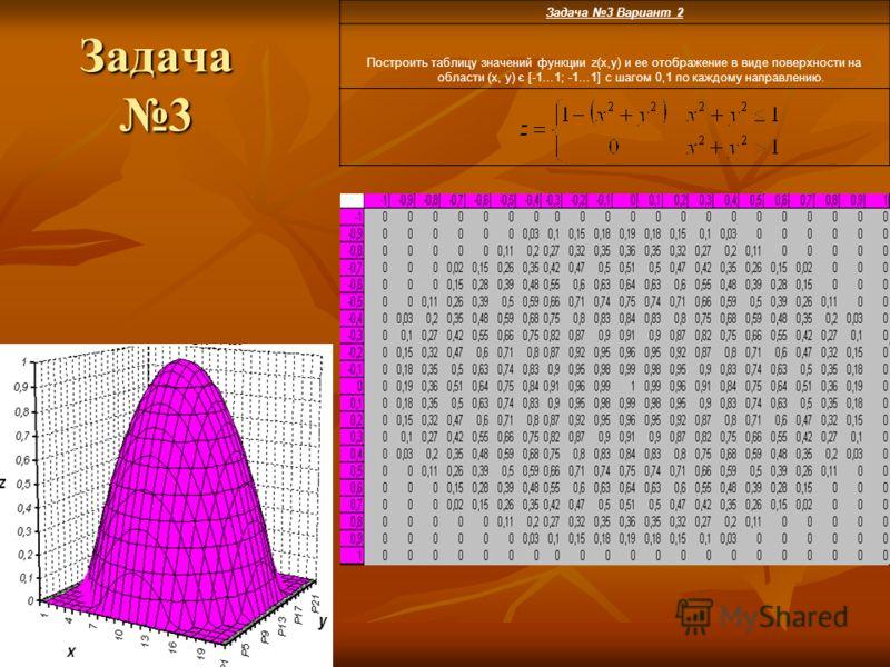 Задача 3 Задача 3 Вариант 2 Построить таблицу значений функции z(x,y) и ее отображение в виде поверхности на области (x, y) є [-1…1; -1…1] с шагом 0,1 по каждому направлению.