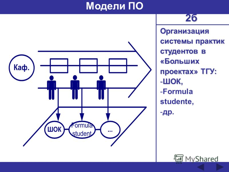 Организация системы практик студентов в «Больших проектах» ТГУ: -ШОК, -Formula studente, -др. Модели ПО 2б