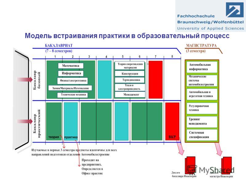 Модель встраивания практики в образовательный процесс