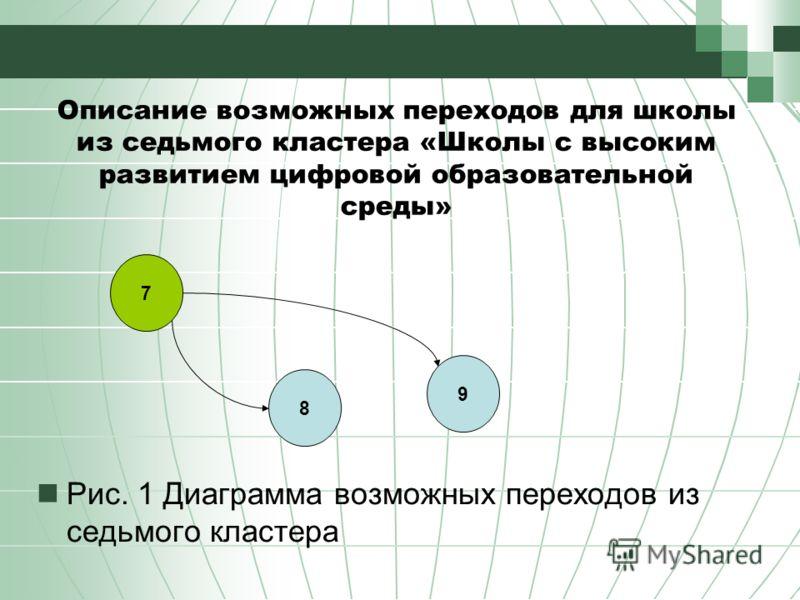 Описание возможных переходов для школы из седьмого кластера «Школы с высоким развитием цифровой образовательной среды» Рис. 1 Диаграмма возможных переходов из седьмого кластера 7 8 9