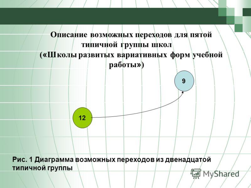 Описание возможных переходов для пятой типичной группы школ ( « Школы развитых вариативных форм учебной работы » ) Рис. 1 Диаграмма возможных переходов из двенадцатой типичной группы 12 9