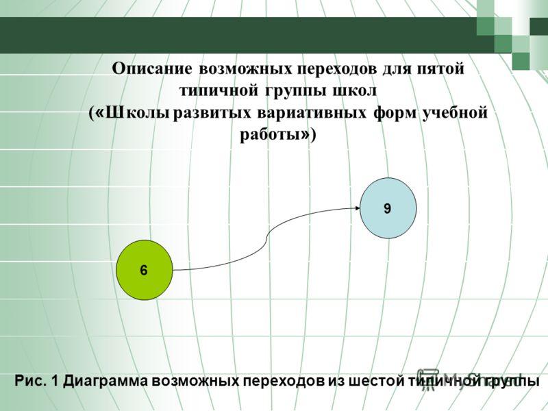 Описание возможных переходов для пятой типичной группы школ ( « Школы развитых вариативных форм учебной работы » ) Рис. 1 Диаграмма возможных переходов из шестой типичной группы 6 9