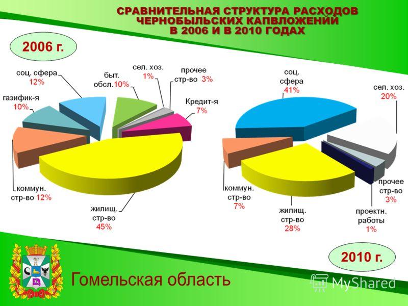 СРАВНИТЕЛЬНАЯ СТРУКТУРА РАСХОДОВ ЧЕРНОБЫЛЬСКИХ КАПВЛОЖЕНЙЙ В 2006 И В 2010 ГОДАХ 2006 г. 2010 г.