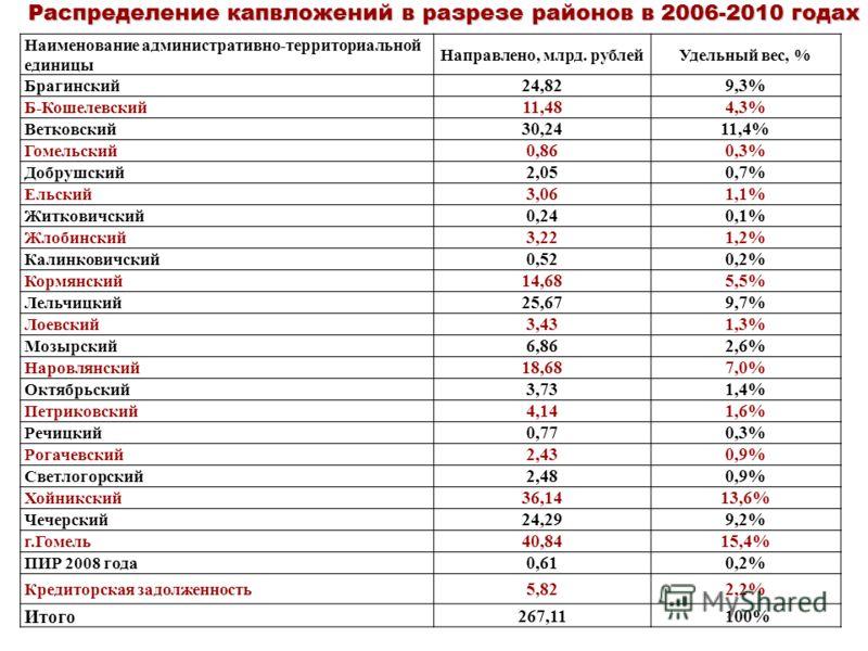 Распределение капвложений в разрезе районов в 2006-2010 годах Наименование административно-территориальной единицы Направлено, млрд. рублейУдельный вес, % Брагинский 24,829,3% Б-Кошелевский 11,484,3% Ветковский 30,2411,4% Гомельский 0,860,3% Добрушск