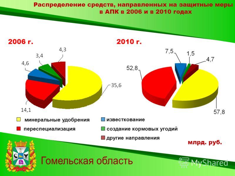 Распределение средств, направленных на защитные меры в АПК в 2006 и в 2010 годах 2006 г.2010 г. млрд. руб. минеральные удобрения переспециализация другие направления создание кормовых угодий известкование
