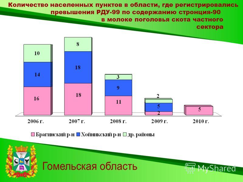 Количество населенных пунктов в области, где регистрировались превышения РДУ-99 по содержанию стронция-90 в молоке поголовья скота частного сектора