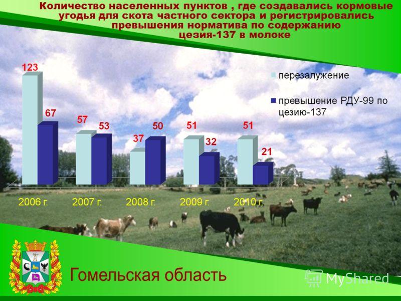 Количество населенных пунктов, где создавались кормовые угодья для скота частного сектора и регистрировались превышения норматива по содержанию цезия-137 в молоке
