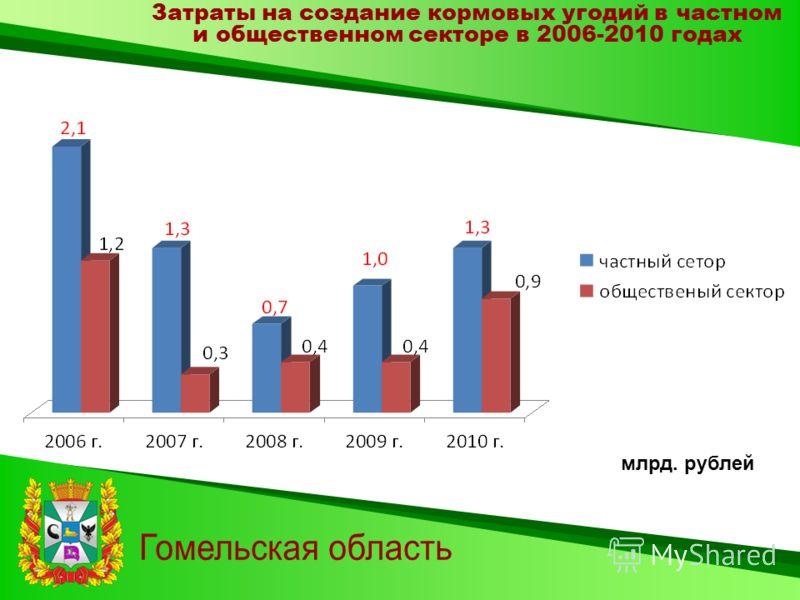 Затраты на создание кормовых угодий в частном и общественном секторе в 2006-2010 годах млрд. рублей