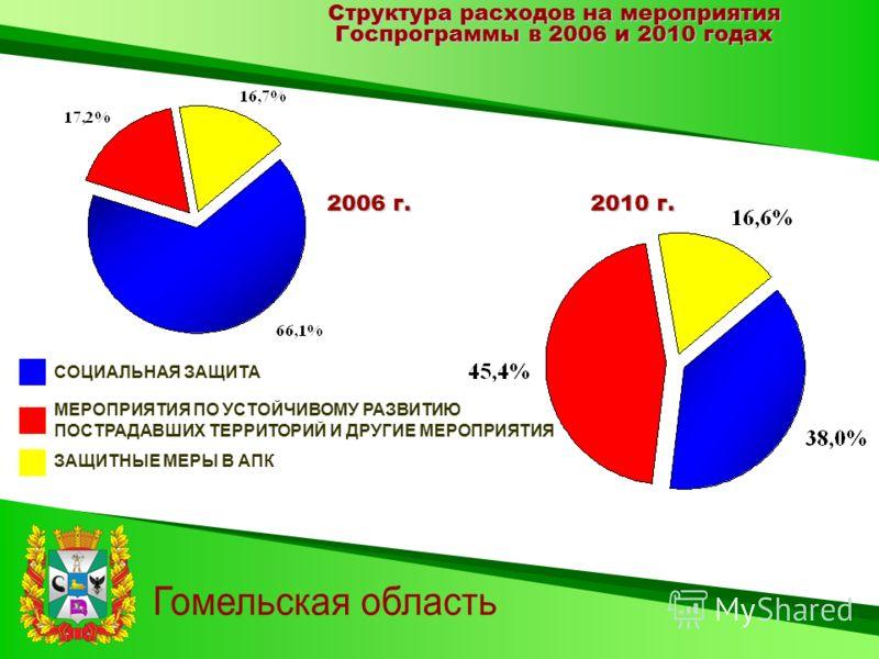 Структура расходов на мероприятия Госпрограммы в 2006 и 2010 годах 2006 г.2010 г. МЕРОПРИЯТИЯ ПО УСТОЙЧИВОМУ РАЗВИТИЮ ПОСТРАДАВШИХ ТЕРРИТОРИЙ И ДРУГИЕ МЕРОПРИЯТИЯ СОЦИАЛЬНАЯ ЗАЩИТА ЗАЩИТНЫЕ МЕРЫ В АПК